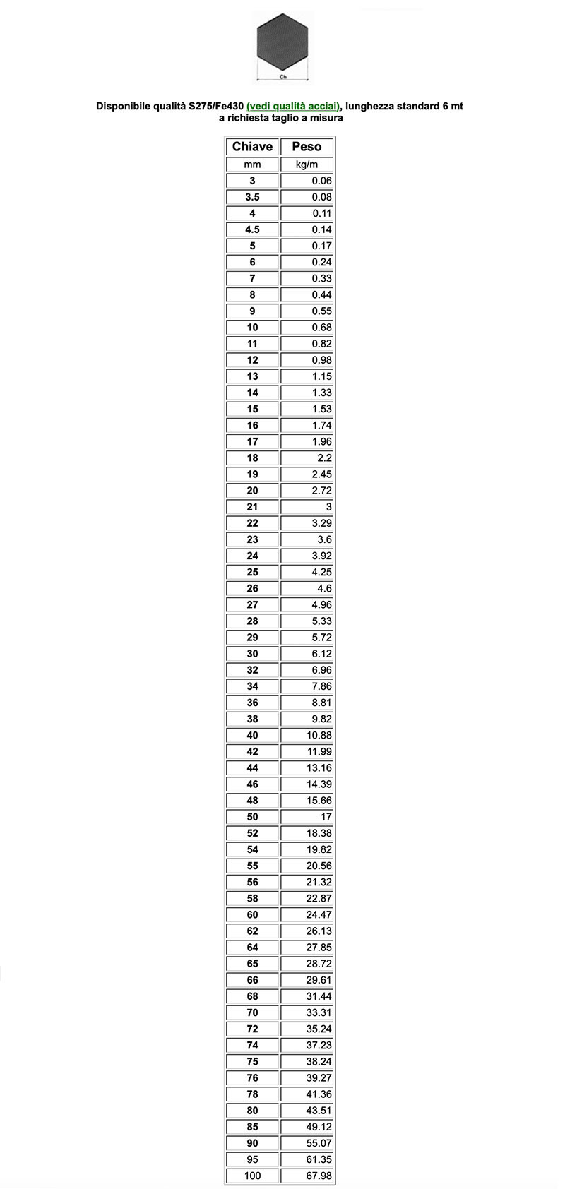 tabella misure laminati esagonali di Vicini Tubi spa Firenze