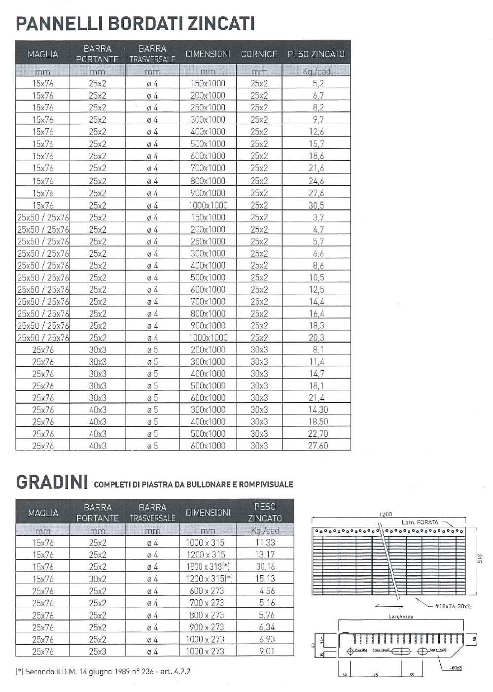 tabella misure gradino grigliato