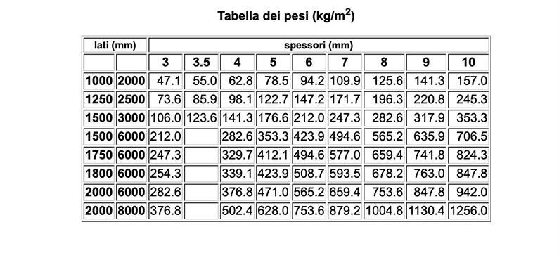 tabella misure lamiere nere di Vicini Tubi spa Firenze