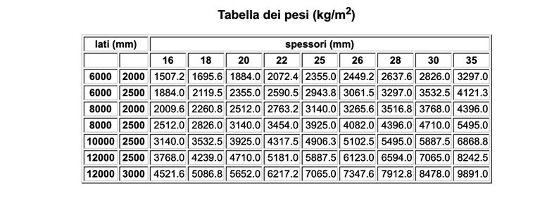 tabelle misure lamiere treno di Vicini Tubi spa Firenze