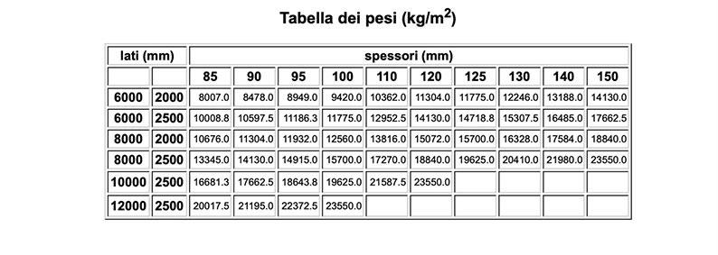 tabella misure lamiere treno di Vicini Tubi spa Firenze