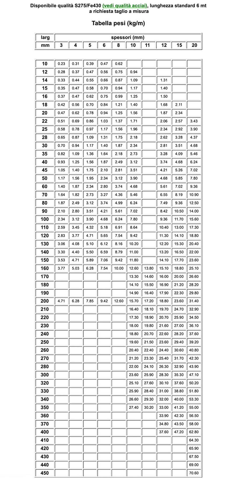 tabella misure laminati piatti da 3 a 20 di Vicini Tubi spa Firenze