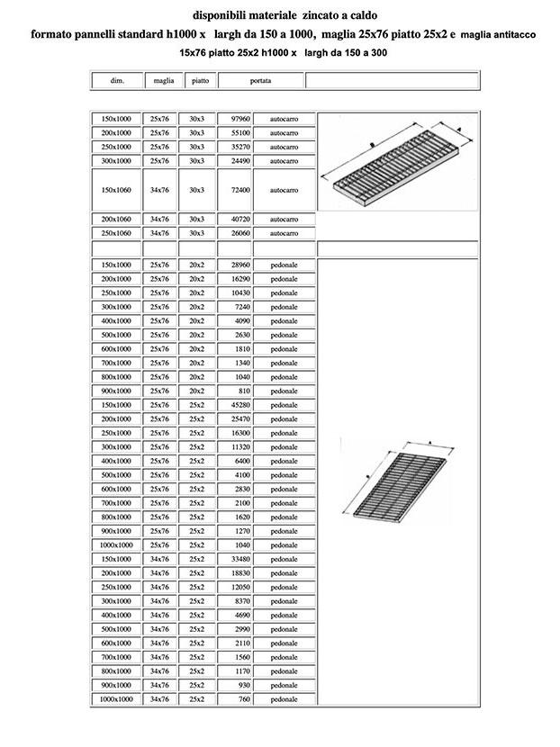tabella misure pannelli grigliati di Vicini Tubi spa Firenze