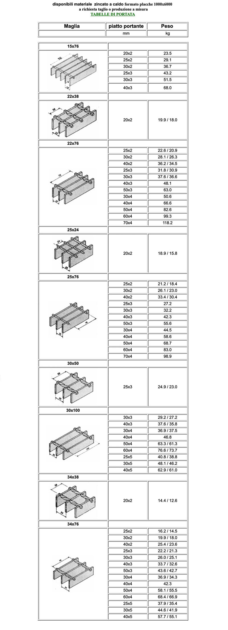 tabella misure dei grigliati di Vicini Tubi spa Firenze